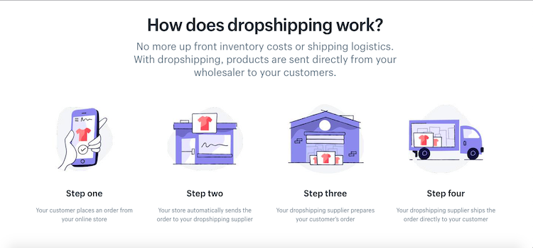 How drop-shipping model works