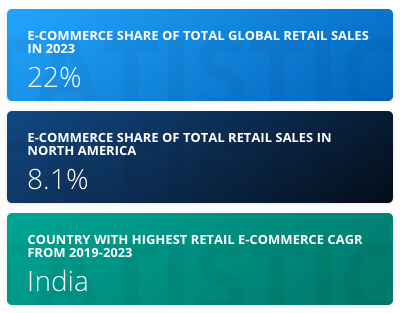 WooCommerce vs Shopify Review: Ecommerce global sales