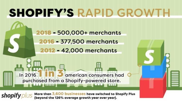 WooCommerce Vs Shopify: Shopify Statistics